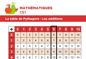 La table de Pythagore, exemple avec une addition