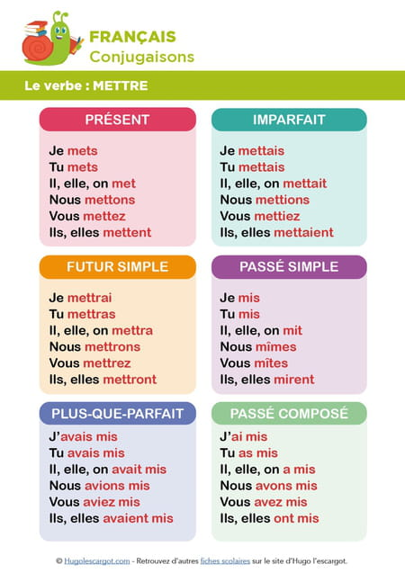 conjugaison-de-verbe-mettre