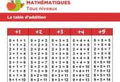Table d'addition de 1à 10à imprimer gratuitement