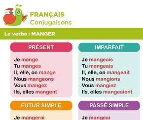 Conjugaison du verbe manger