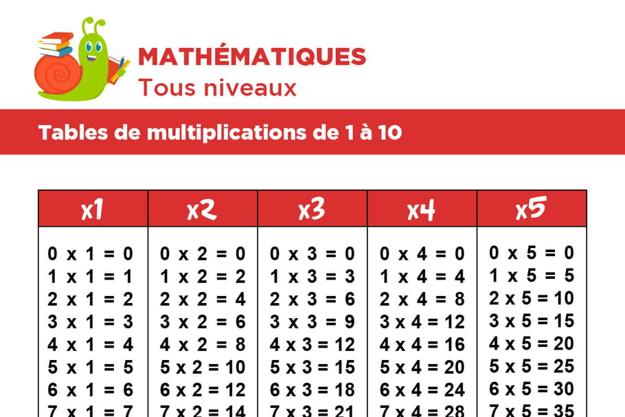 Les tables de multiplications de 1 10 - Tables de multiplication ce1 a imprimer ...