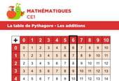 La table de Pythagore, exemple avec une addition