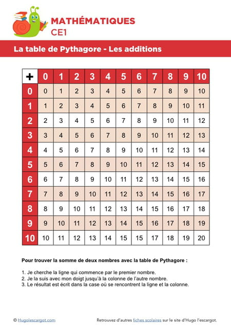 La table de pythagore les additions - Apprendre les tables d addition ...