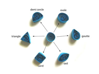 La technique, réaliser 6formes à partir d'une spirale