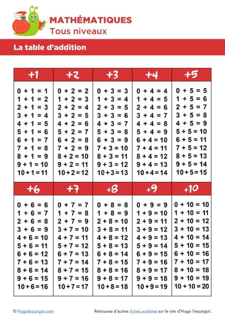 table-de-multiplication