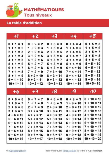 table-de-multiplication