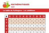 La table de Pythagore, les additions