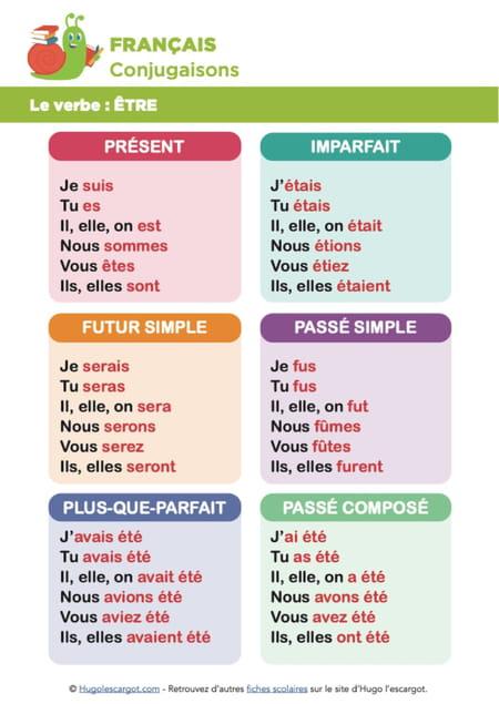 conjugaison-du-verbe-etre