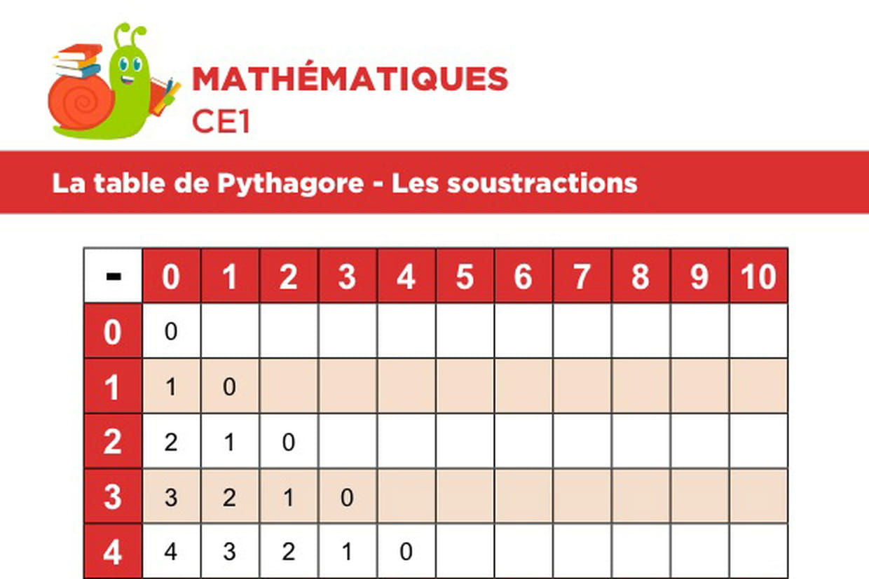La Table De Pythagore Les Soustractions