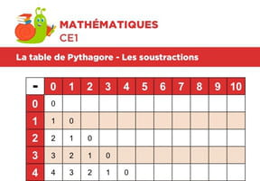 La table de Pythagore, les soustractions