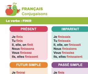 Conjugaison du verbe finir