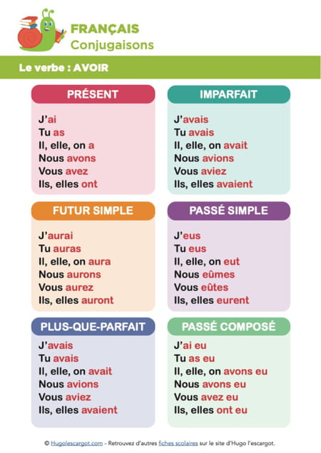 conjugaison-du-verbe-avoir